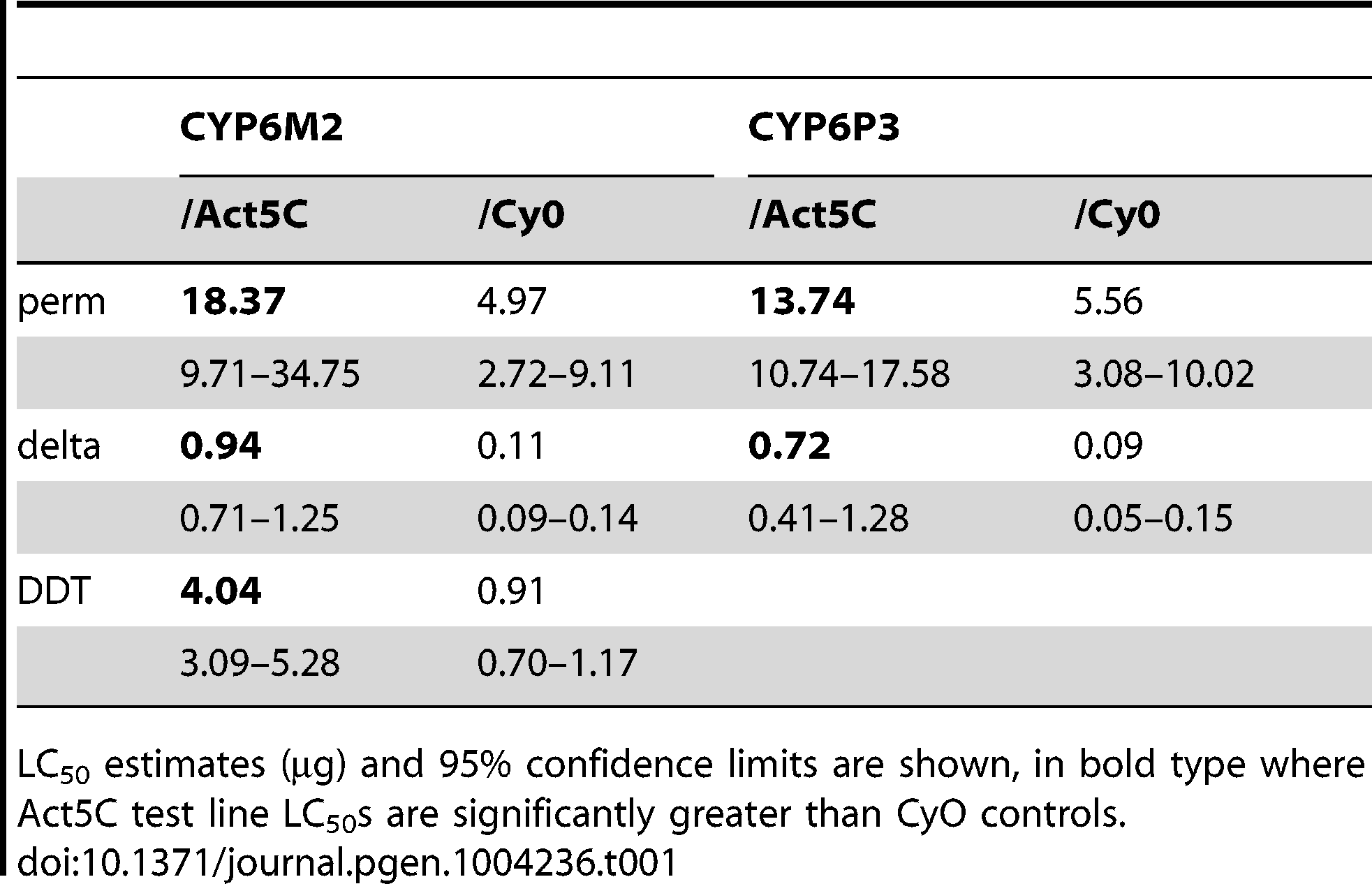 Survival of transformed <i>D. melanogaster</i> expressing <i>CYP6M2</i> and <i>CYP6P3</i> exposed to the pyrethroids permethrin and deltamethrin, and for <i>CYP6M2</i> also DDT.