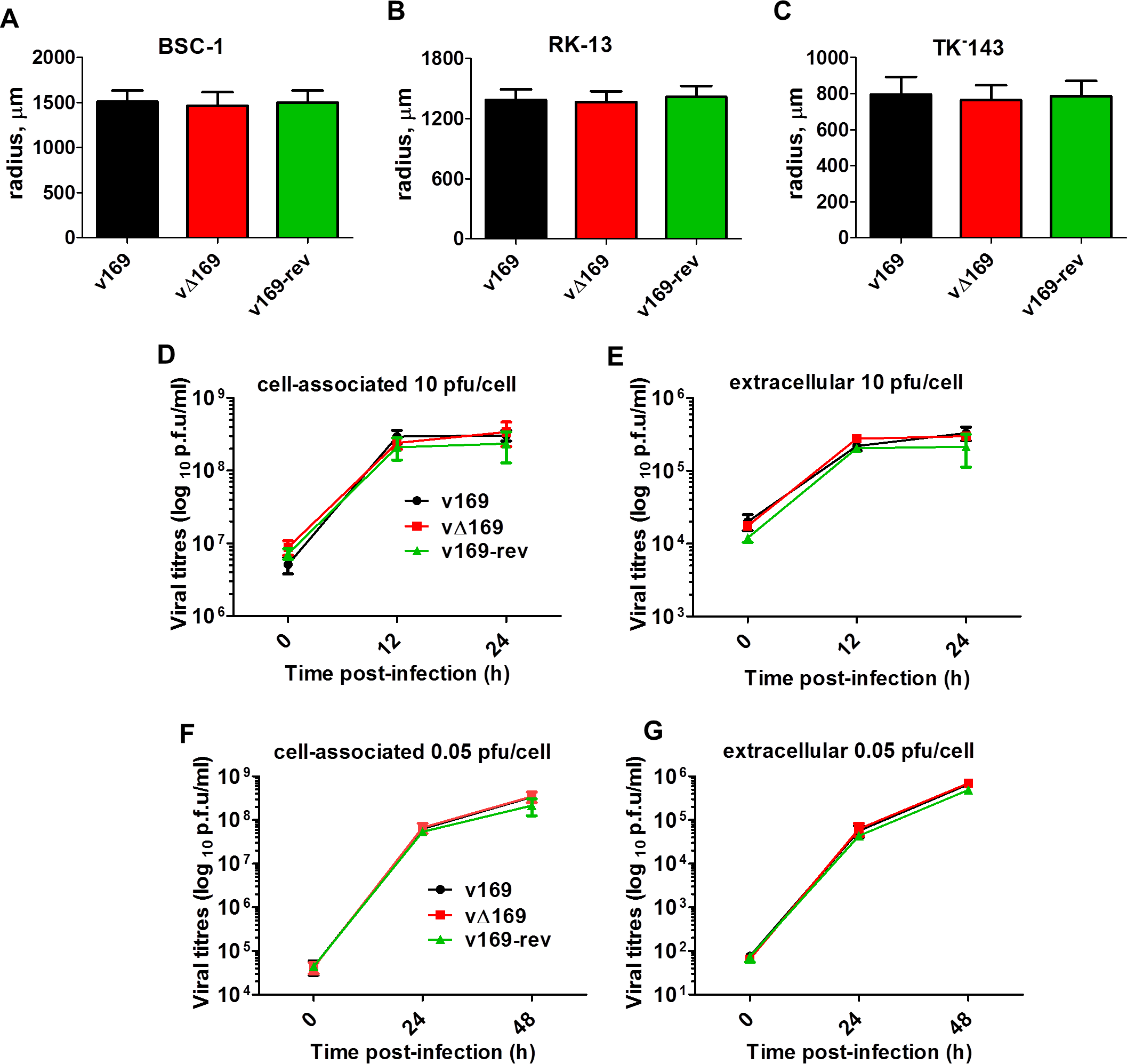 Protein 169 does not affect virus replication or spread <i>in vitro</i>.
