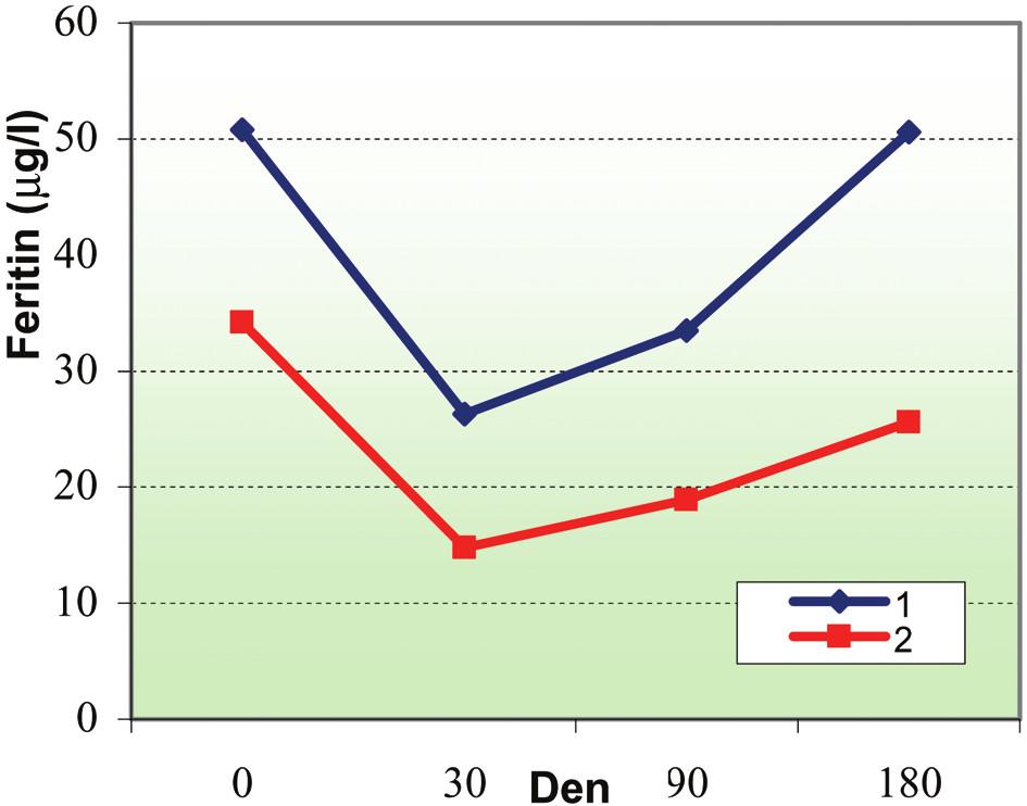 Porovnání vstupních hodnot feritinu u dárců erytrocytaferézy.  Legenda: hodnota feritinu: 1: 50,8 ± 21,3 μg/l (dárci, kteří za 180 dnů doplnili zásoby železa na hodnoty před odběrem), 2: 34,2 ± 8,3 μg/l (dárci, kteří za 180 dnů nedoplnili zásoby železa na hodnoty před odběrem).