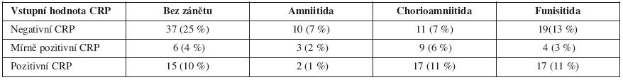 Vztah vstupní hodnoty CRP a histologického nálezu u pacientek s PPROM (p< 0,0138)