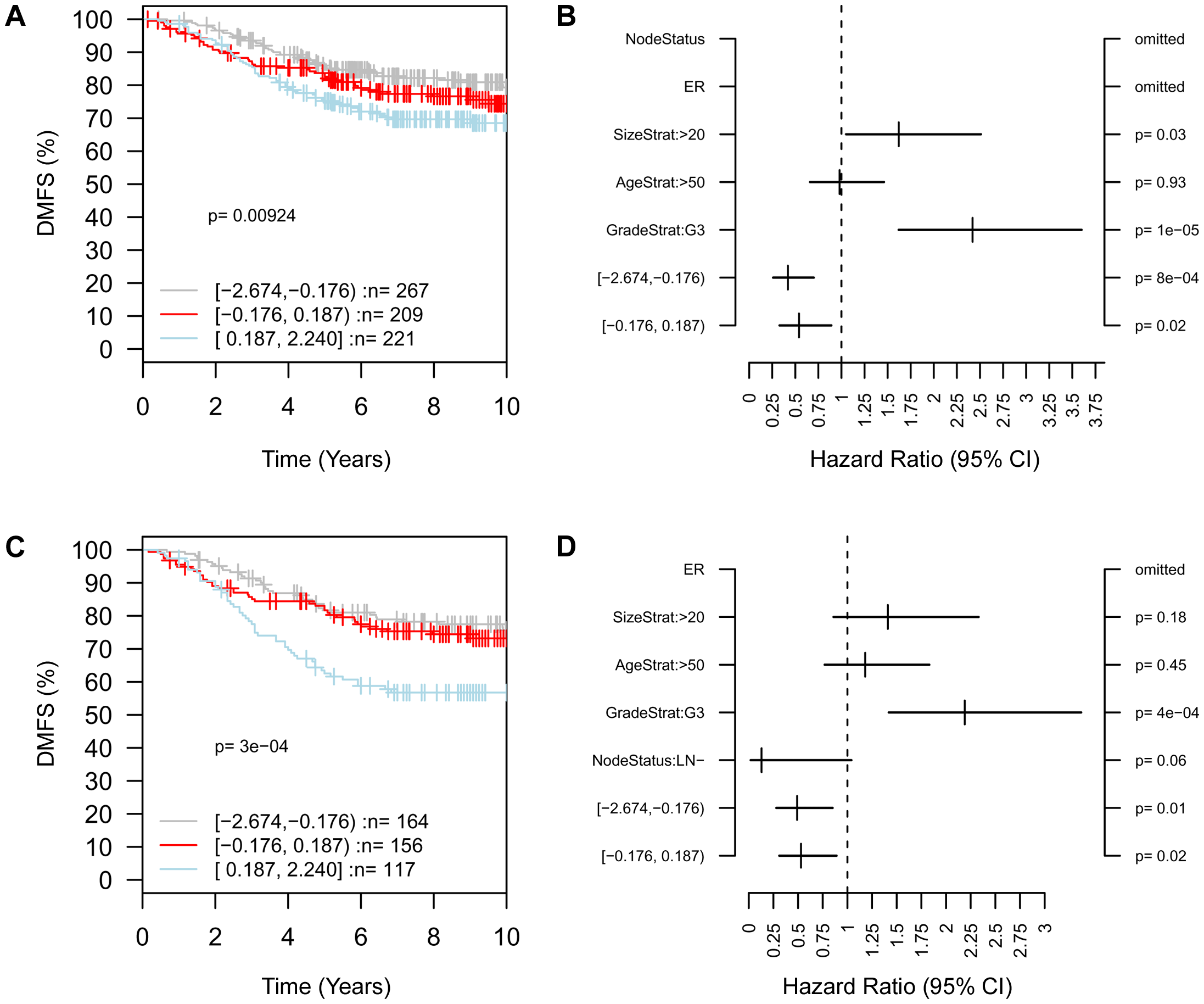 High expression of <i>ARID4B</i> is associated with poor clinical outcome.