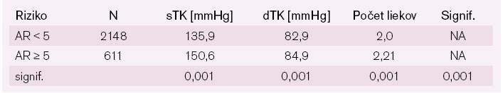 Výška krvného tlaku a počty liekov u liečených hypertonikov s nízkym alebo vysokým AR.