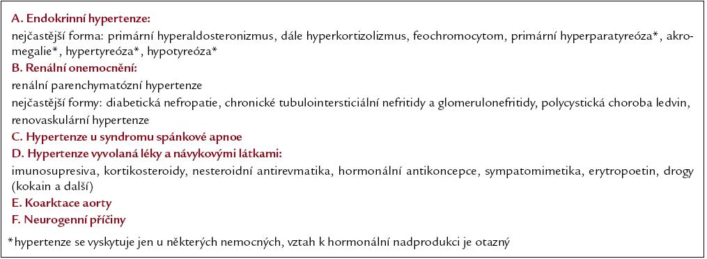 Příčiny sekundární hypertenze.