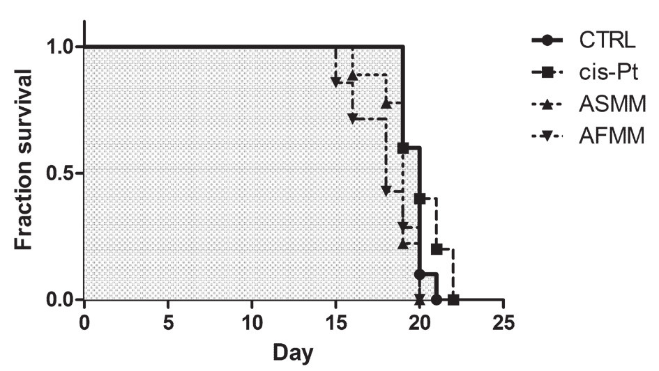 Fig. 5. Kaplan-Meier survival curve. Mice with L1210-induced cancerogenesis were treated with extracts (ASMM and AFMM) 10 mg/kg and with cisplatin (cis-Pt) 2 mg/kg, and the percentage of surviving mice was evaluated on every day of the 22 day experiment. The grey area indicates the survival of the untreated (CTRL) group AFMM – methanolic flowers plus leaves extract obtained by microwave extraction, ASMM – methanolic stems extract obtained by microwave extraction