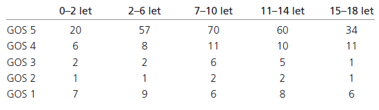 Hodnoty GOS ve věkových skupinách v období I/2000–XII/2007.
