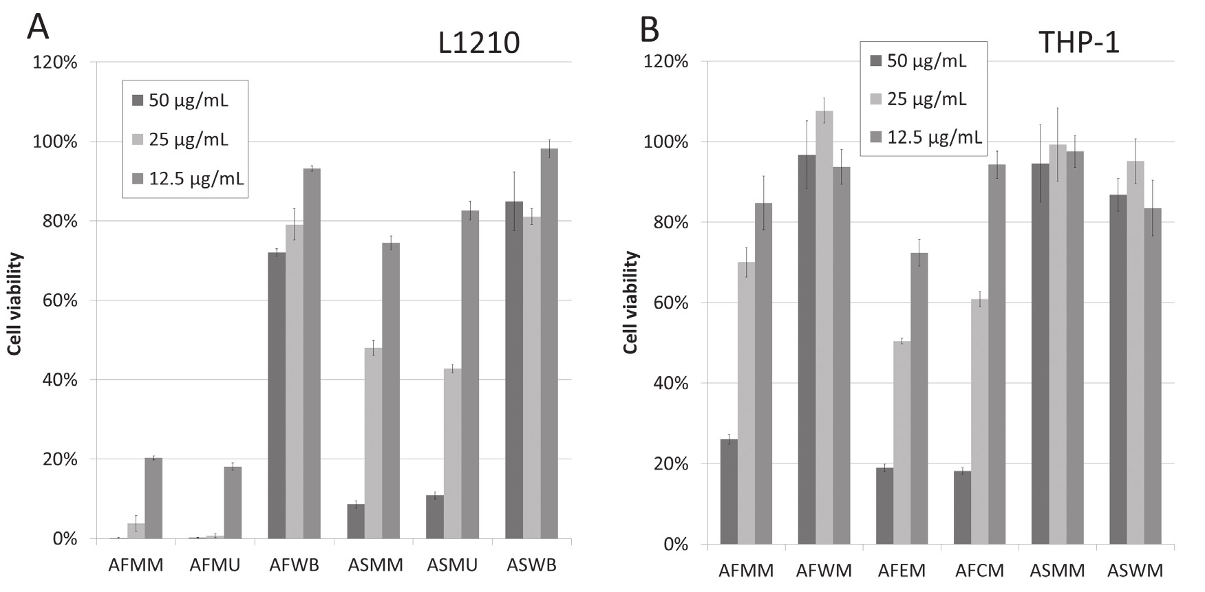 Fig. 4. Cytotoxic effects of the test extracts on L1210 (A) and THP-1 (B) cell lines. Cells were treated with the extracts at concentrations of 50, 25, and 12.5 μg/mL and the cell viability was measured 24 h later using WST-1 reagent. The results are expressed as the mean ± SE for three independent experiments  AFMM – methanolic flowers plus leaves extract obtained by microwave extraction, AFMU – methanolic flowers plus leaves extract obtained by ultrasonic extraction, AFWB – aqueous flowers plus leaves extract obtained by boiling, AFWM – aqueous flowers plus leaves extract obtained by microwave extraction, ASMM – methanolic stems extract obtained by microwave extraction, ASMU – methanolic stems extract obtained by ultrasonic extraction, ASWB – aqueous stems extract obtained by boiling, ASWM – aqueous stems extract obtained by microwave extraction, AFEM – ethanolic flowers plus leaves extract obtained by microwave extraction, AFCM – chloroform flowers plus leaves extract obtained by microwave extraction