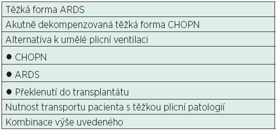 Klinické indikace nasazení mimotělní náhrady plicních funkcí