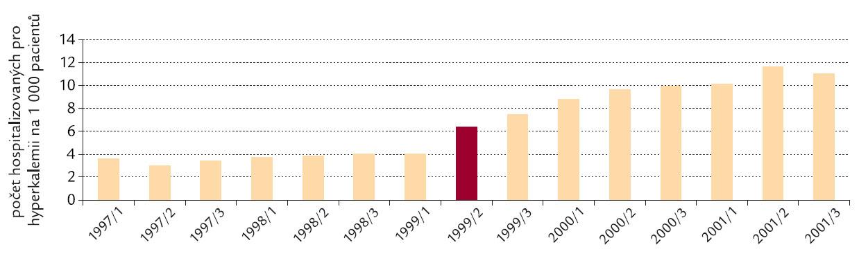 Míra hospitalizací pro hyperkalemii před a po zveřejnění studie RALES v roce 1999 (Juurlink, 2004).