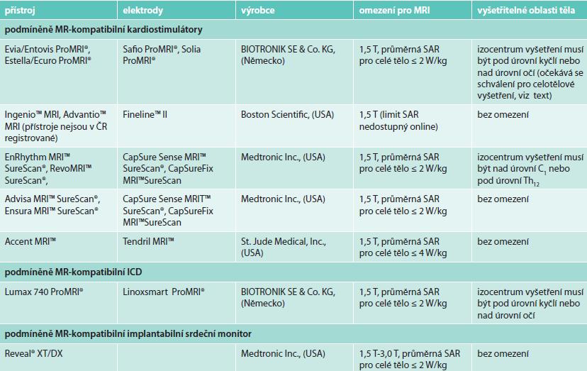 Přehled dostupných podmíněně MR-kompatibilních KS a ICD [10,13,24–34]