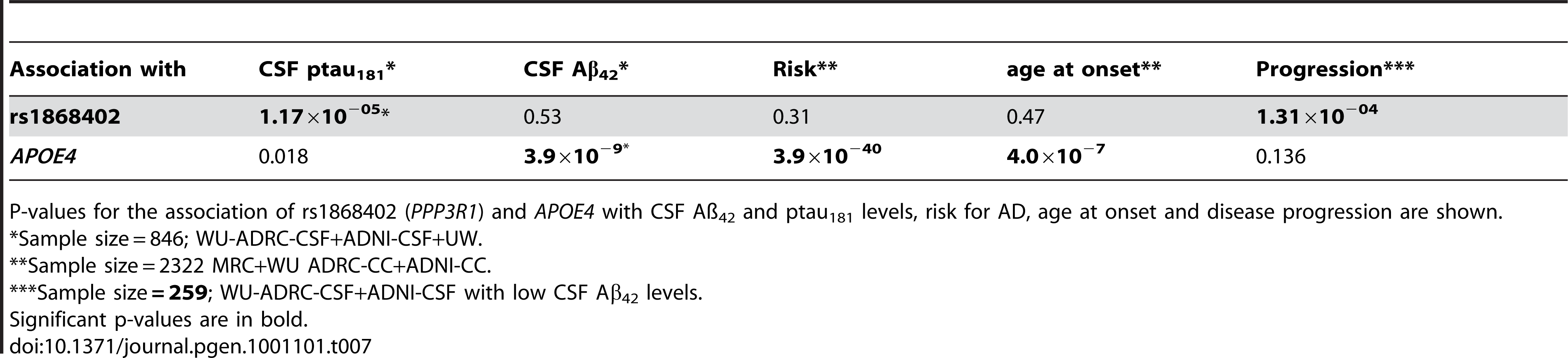 Variants that modify CSF Aβ<sub>42</sub> levels affect risk for AD, whereas variants associated with CSF ptau<sub>181</sub> levels affect rate of progression.
