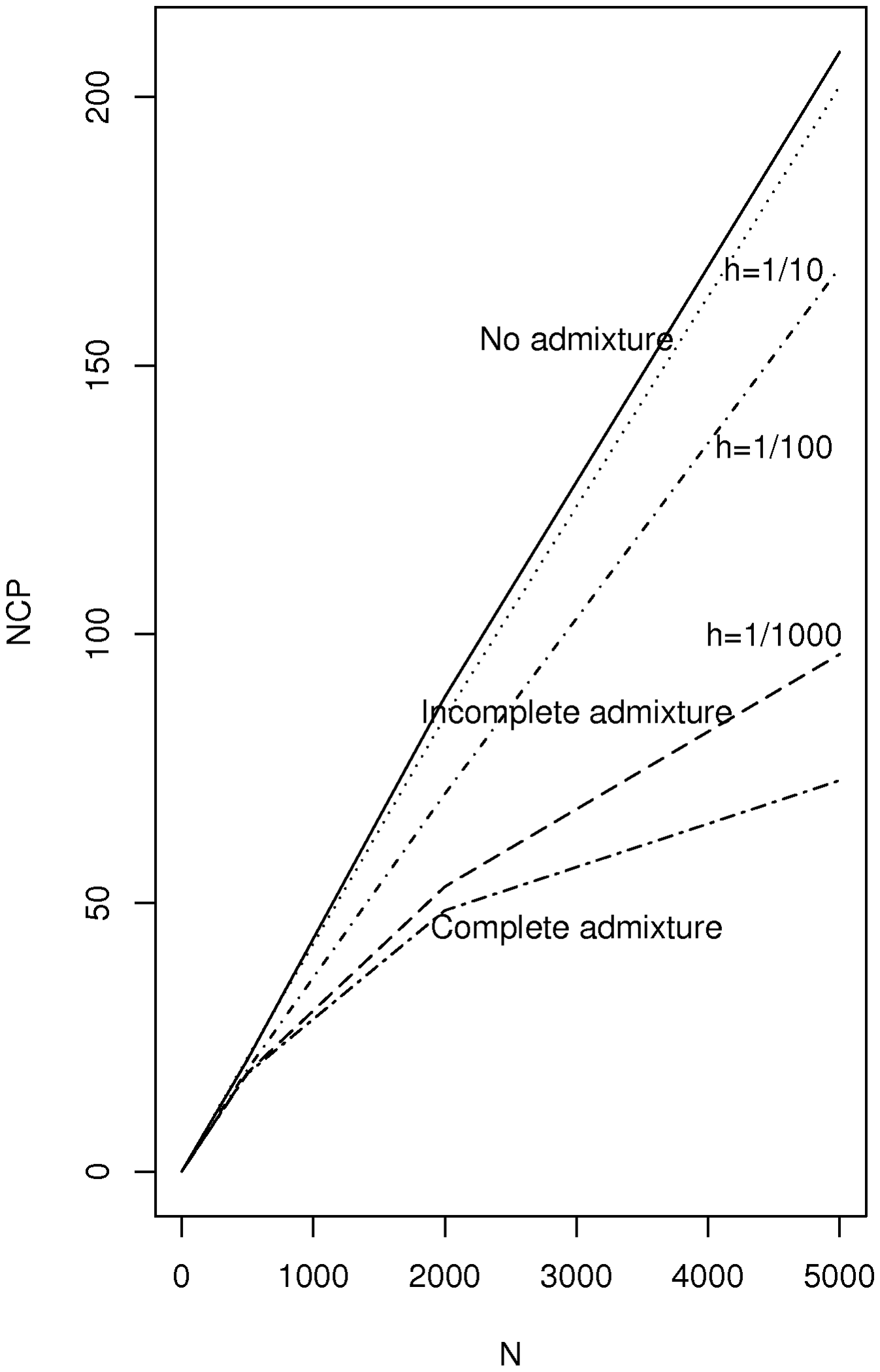 Plot of non-centrality parameter for the Bourgain test for a case-control study using two incompletely admixed populations as sources of cases and controls respectively.