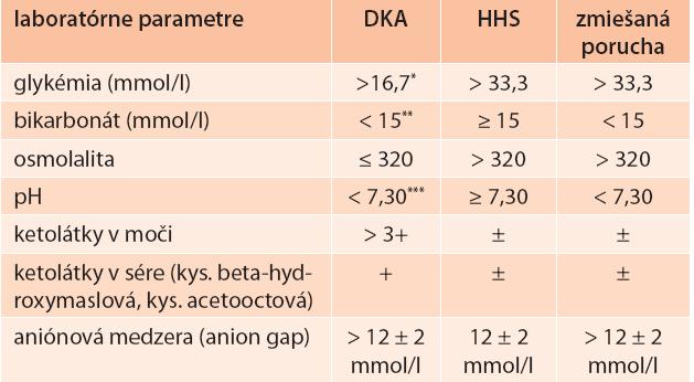 Diagnostické kritériá pre akútne komplikácie diabetes mellitus [5,9]