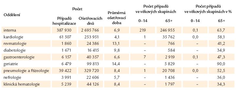 Hospitalizace v nemocnicích podle oddělení v ČR 2011 (převzato dle ÚZIS).