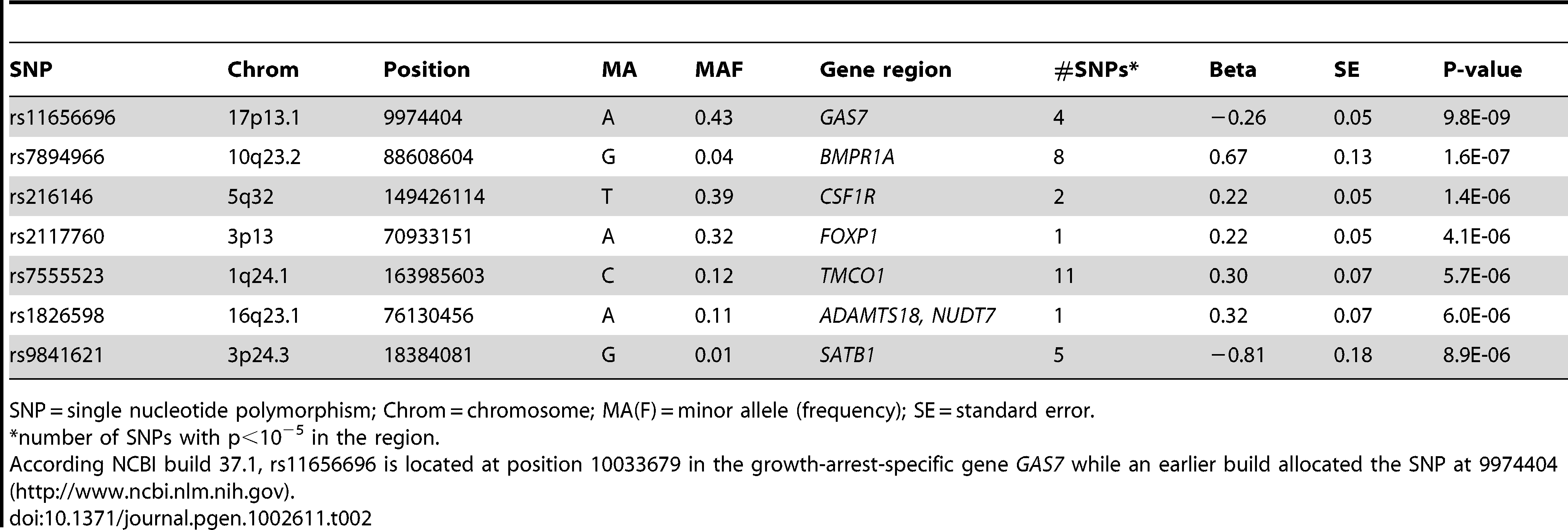 Results of the meta-analysis of the gene discovery cohorts: loci associated with IOP (p&lt;10<sup>−5</sup>).