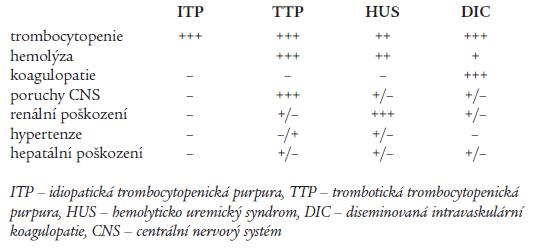 Diferenciální diagnostika vybraných trombocytopenických purpur.