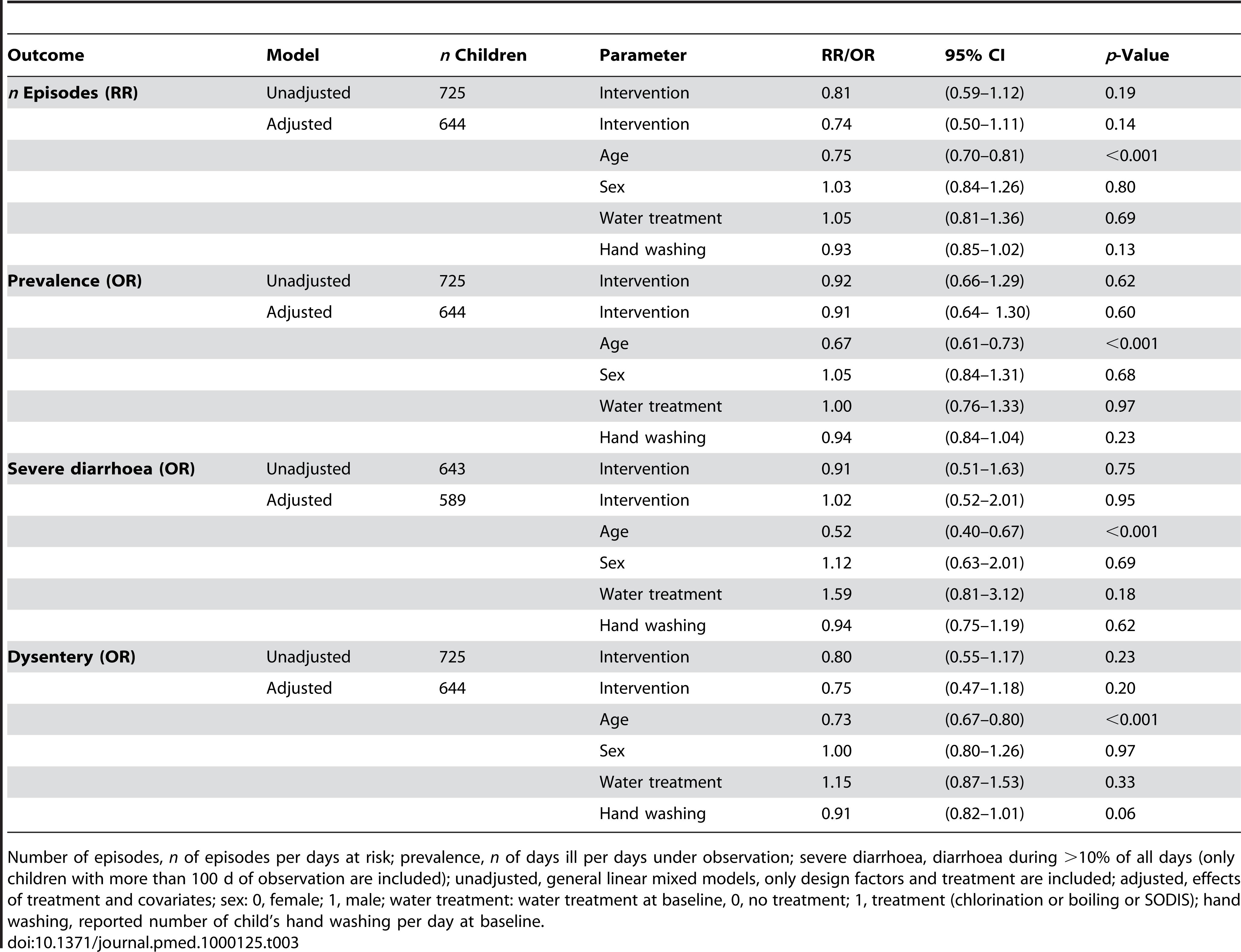 Effect of SODIS on diarrhoea episodes, longitudinal prevalence, severe diarrhoea, and dysentery episodes.