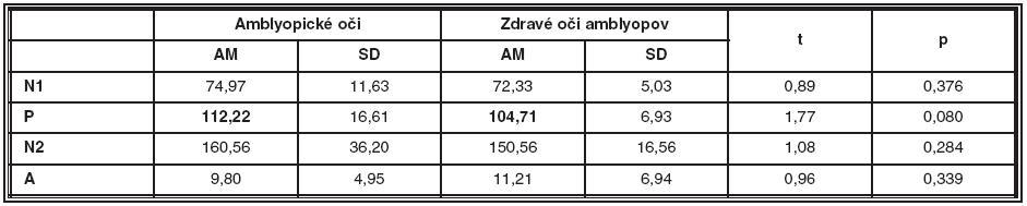 Porovnanie latencií a amplitúdy NPN komplexu amblyopických očí a zdravých očí amblyopických pacientov v prvom meraní