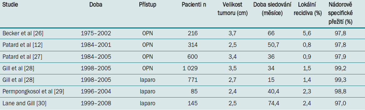 Onkologické výsledky parciální nefrektomie pro SRM.