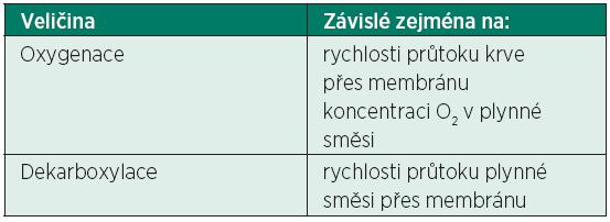 Závislost oxygenace a dekarboxylace