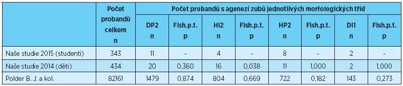 Počet probandů s agenezí zubů jednotlivých morfologických tříd, porovnání s výsledky uvedeními v literatuře [2, 4]