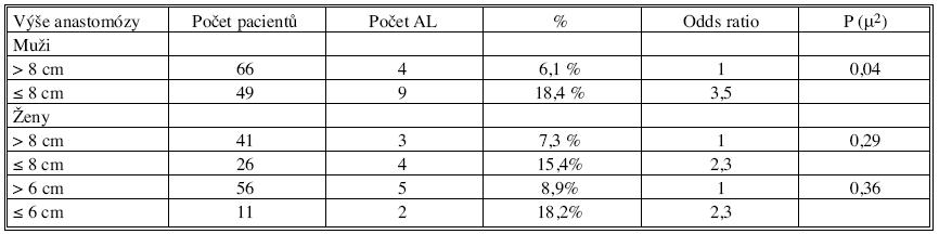 Vliv pohlaví na výskyt AL Tab. 10. Effect of gender on the AL rates