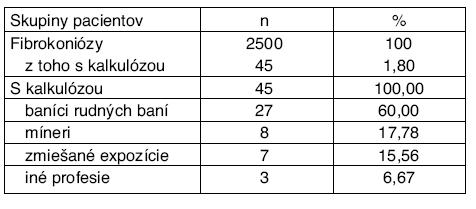 Počty pacientov s RTG obrazmi fibrokoniózy a kalkulózy pľúc