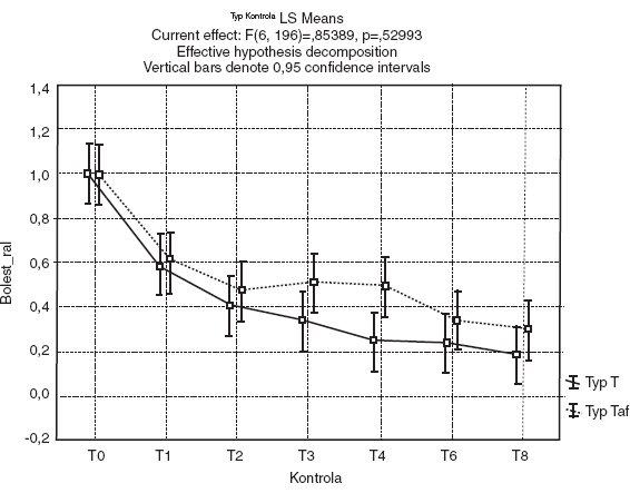 Graf závislosti střední hodnoty relativní bolesti u obou typů preparátu během léčení včetně 95% konfidencích intervalů. Pozn.: T: hydrogenvápenatá sůl OC, Taf: čistá OC