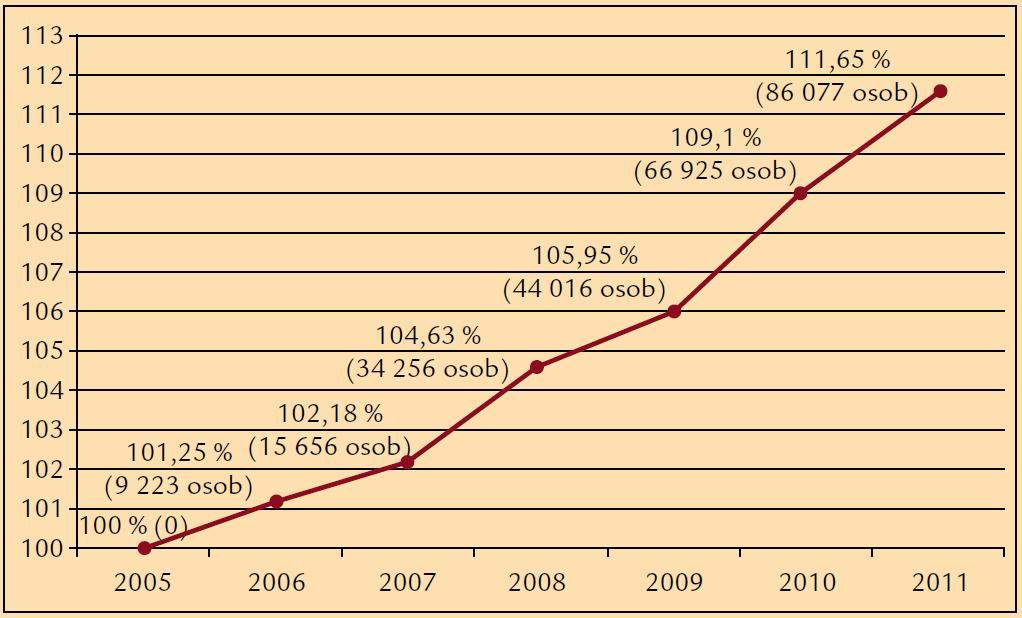 Nárůst počtu léčených diabetiků vzhledem k roku 2005 (index rok 2005 = 100 %).