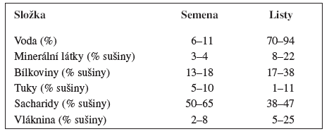 Chemické složení semen a listů pěstovaných druhů amarantu – upraveno podle <sup>1) 3)</sup>