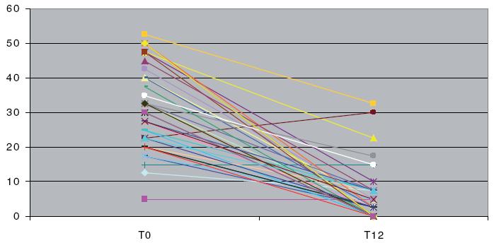 Vývoj PCDAI v prvních 12 týdnech léčby (osa X – čas, osa Y – PCDAI).