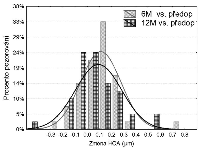 Změna RMS (μm) aberací vyšších řádů (HOA) 6 a 12 měsíců po PRK