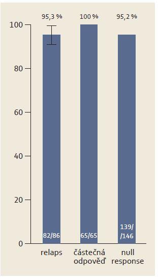 Výsledky studie (ITT) SAPPHIRE-II. Graph 2. Results of the (ITT) SAPPHIRE-II study.