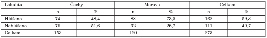 Výsledky porovnání laboratorních a hlášených případů salmonelóz (zdroj EPIDAT) ve sledovaném období a lokalitách Table 2. Comparison of laboratory diagnosed and reported cases of salmonellosis (source EPIDAT)