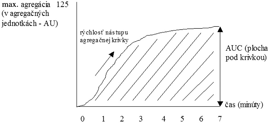 Sledované parametre při impedančnej agregometrii.