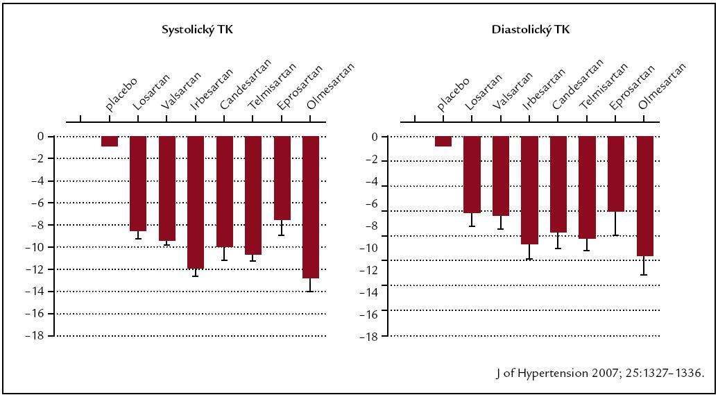 Ovlivnění 24hod krevního tlaku AT<sub>1</sub>‑blokátory: metaanalýza studií s AMTK. Podle [16].