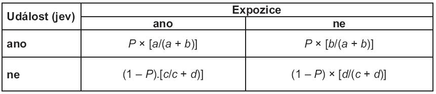 Výpočty relativních četností realizované expozice pro skupinu s updálostí a bezy události v políčkách tabulky 2 × 2.