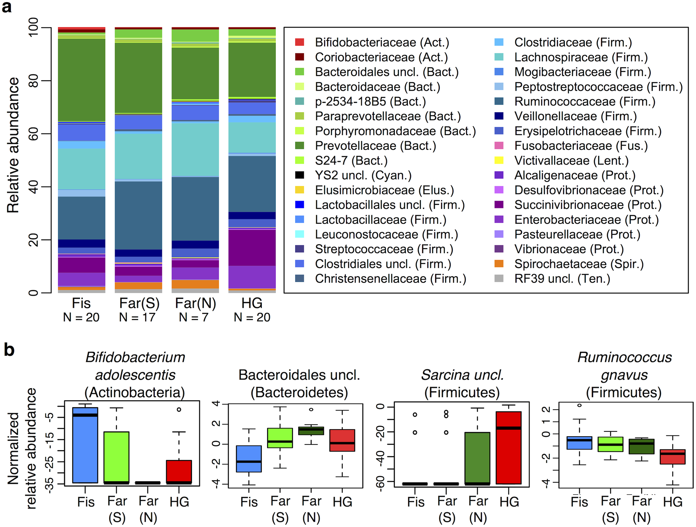 Relationship between subsistence modes and fecal microbiome composition.