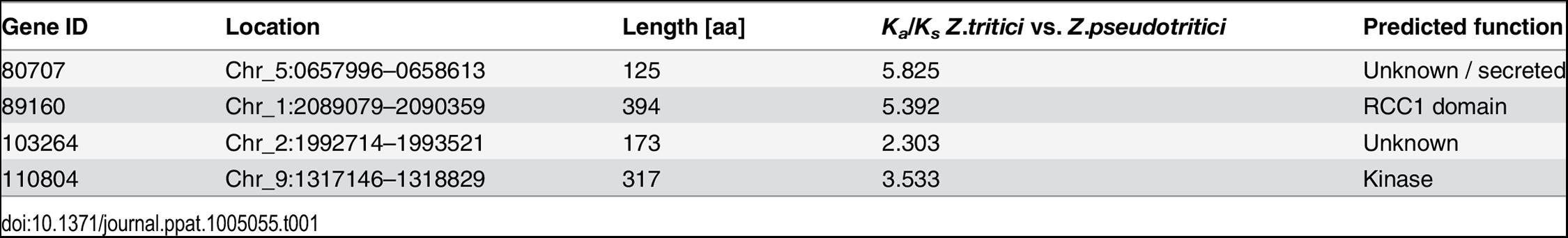 Candidate genes and genomic coordinates in <i>Z</i>. <i>tritici</i>.