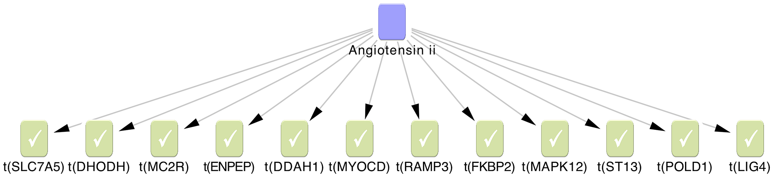 The Angiotensin II regulatory network was identified by causal reasoning from 138 genes associated with pain sensitivity.