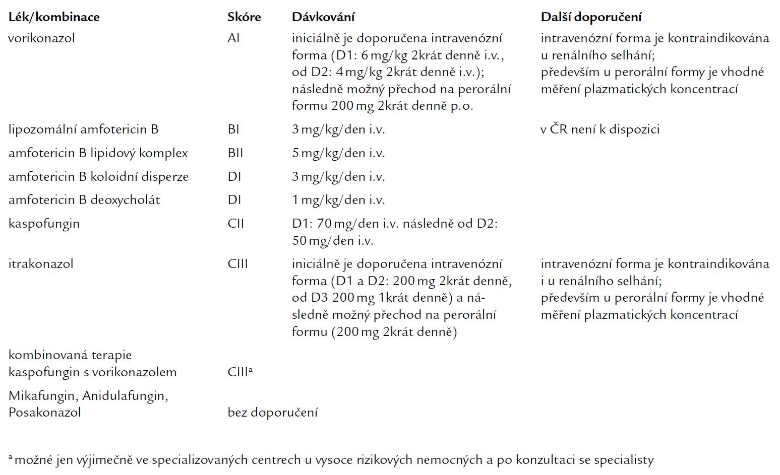 Síla doporučení a kvalita důkazů pro užití jednotlivých antimykotik nebo jejich kombinací v iniciální terapii IA.