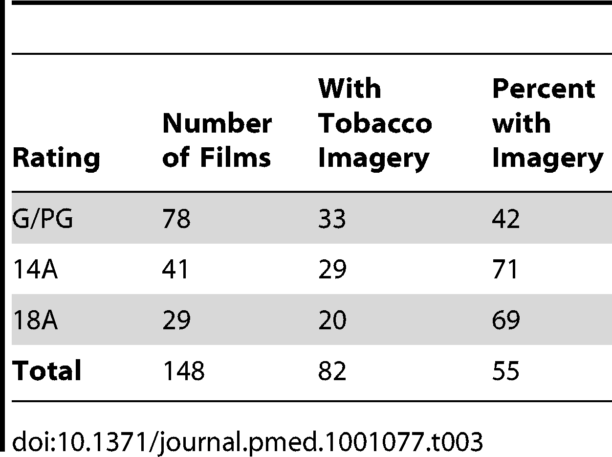 US-produced Canadian located films with tobacco imagery, by Canadian film classification, 2004–2009.
