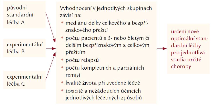 Schéma 1. Znázornění tvorby léčebného doporučení pro jednotlivá stadia určité choroby.