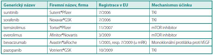 Přehled léků určených pro léčbu mRK v České republice (stav k 4/2011) Table 1. Review of drugs approved for treatment of metastatic renal cell carcinoma in the Czech Republic (status to April 2011)