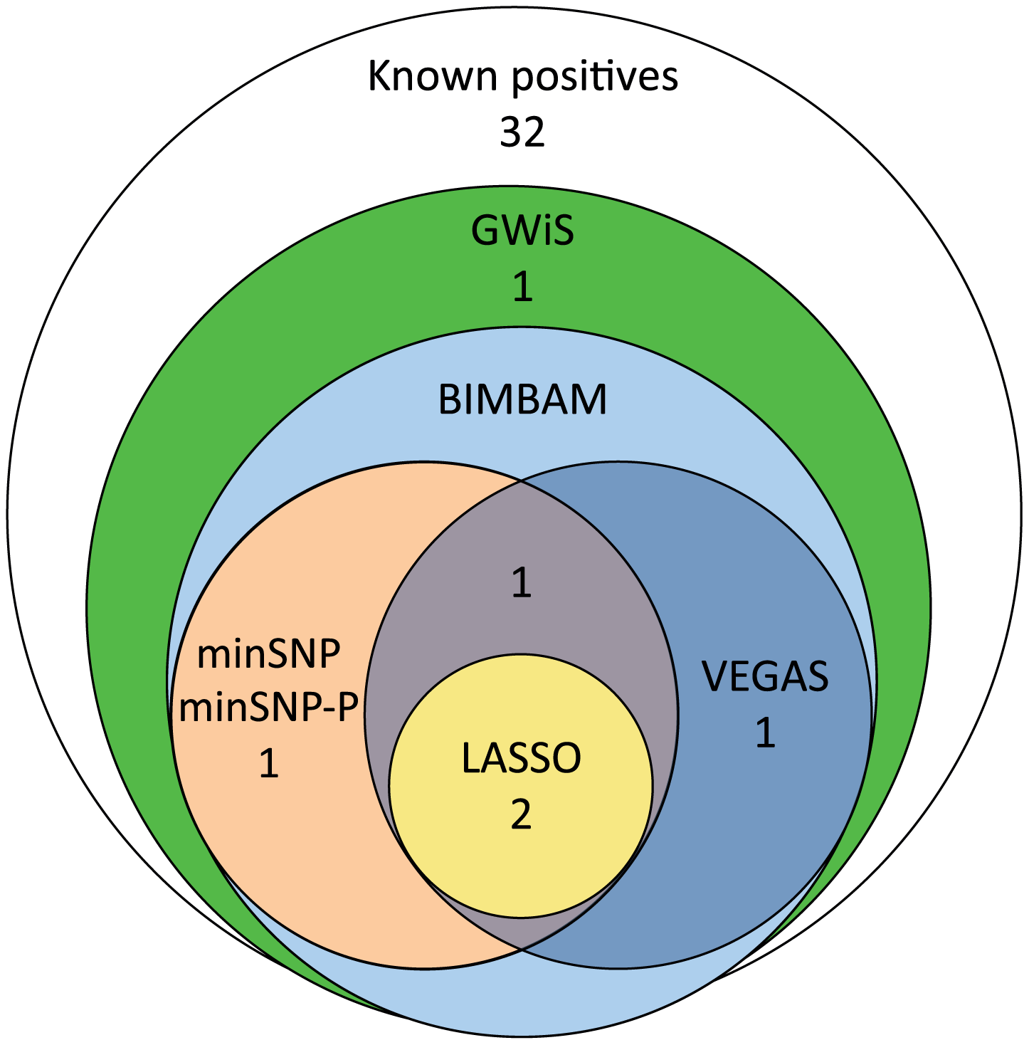 Recovery of known positive associations at genome-wide significance.