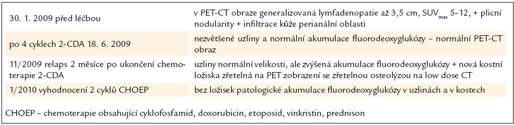 Průběh nemoci a léčby u 6. pacienta, nar. 1973.