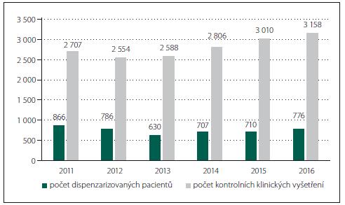 Trend vývoje počtu dispenzarizovaných pacientů a klinických kontrol a vyšetření.
