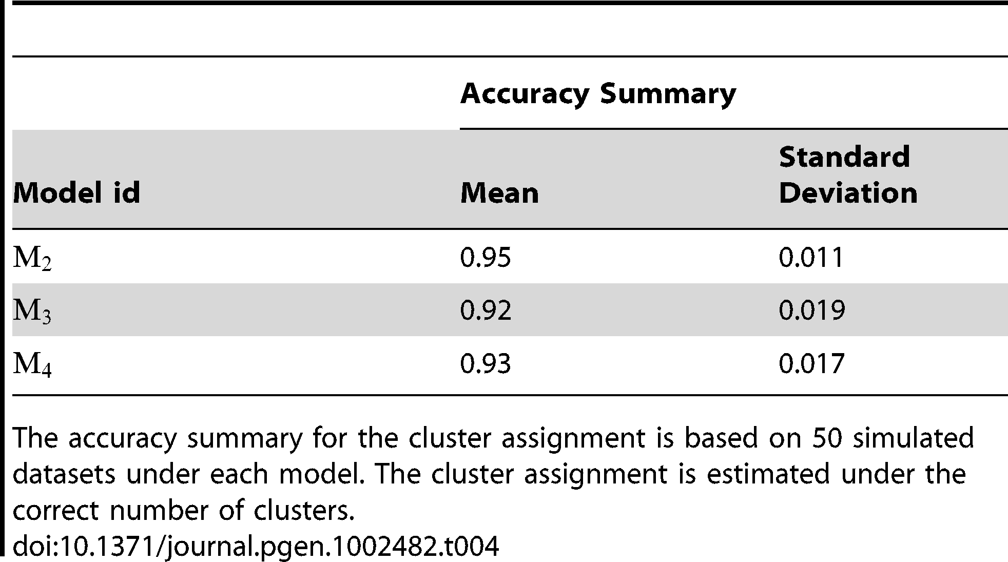 Performance of the algorithm for the cluster assignment.