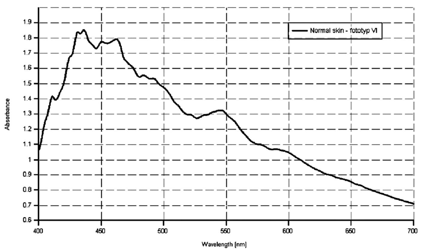 Spektrálna krivka zdravej kože u pacienta s fototypom VI.