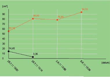 Graf nárůstu granulací při podtlakové terapii