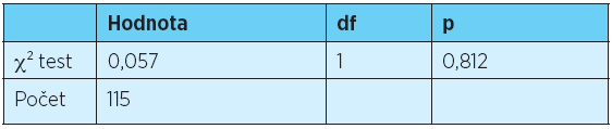 χ² test statisticky významné závislosti mezi typem artikulátoru a výskytem tříbodových okluzních kontaktů v distálních úsecích celkových snímacích náhrad
